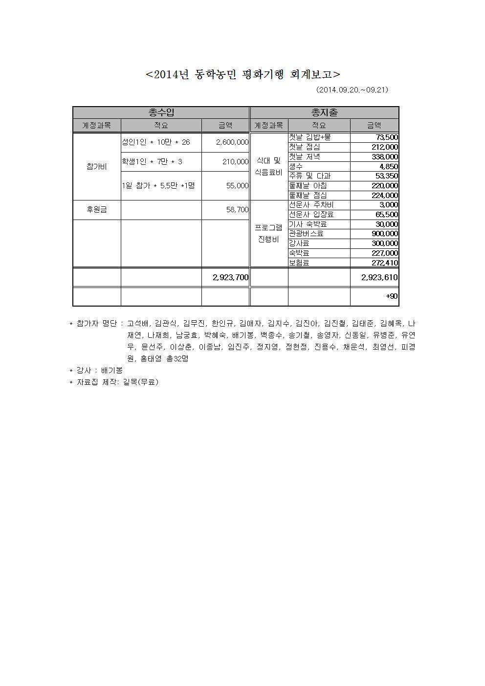 2014년 동학평화기행 회계보고001.jpg