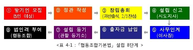 협동조합기본법 설립 8단계.jpg