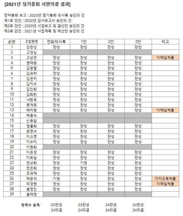 2021정기총회 서면의결서 취합_요약표.JPG